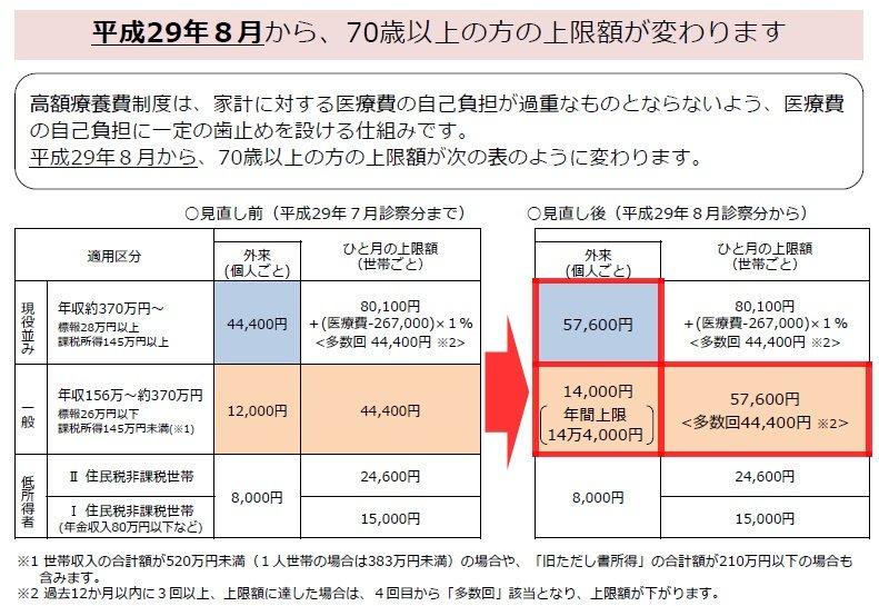 平成29年8月からの変更内容(高額療養費)
