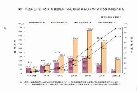年齢別介護サービス受給者の割合