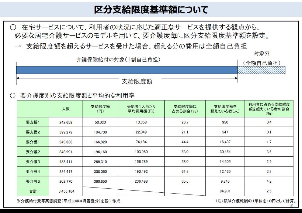 区分支給限度額の変更